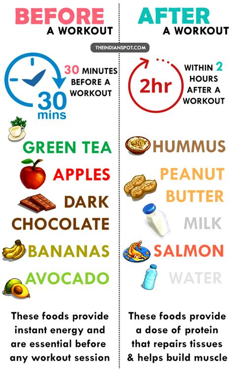 WHAT TO EAT PRE AND POST WORKOUT   THEINDIANSPOT