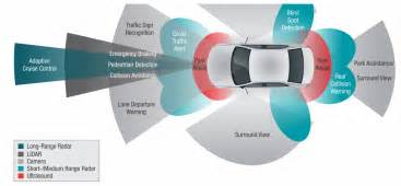 Connected Cars Overview The Connected Car In 2015 Connectivity And Safety