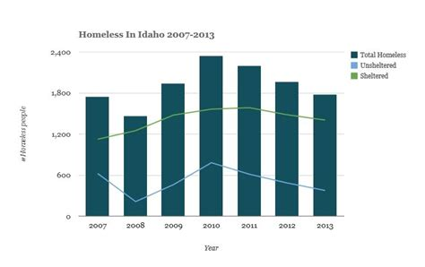 idaho housing and finance association why idaho homeless shelters are full when there are fewer homeless people boise