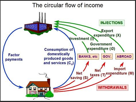 national income diagram diagram of circular flow of national income choice image