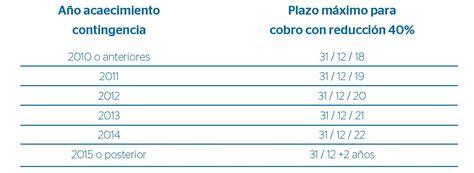 fiscalidad planes de pensiones ejercicio 2015 y 2016 la reducci 243 n del 40 en el plan de pensiones en la renta