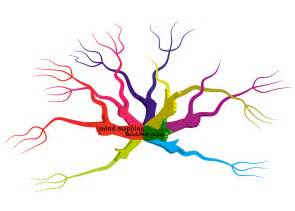 Free Mind Mapping Template Gallery For Gt Mind Map Tree Template