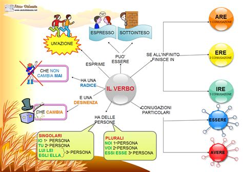 tavole verbi spagnolo grammatica 1 170 media aiutodislessia net
