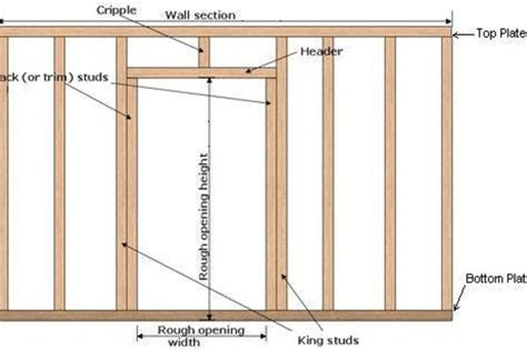 Framing Interior Doors Door Frame Interior Door Framing
