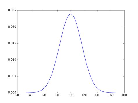 R Drawing Normal Distribution by Compute Standard Deviation Of A Normal Distribution Given