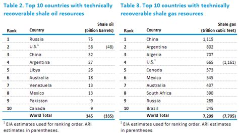 top 10 countries with most natural resources in the world shale oil and shale gas resources are globally abundant