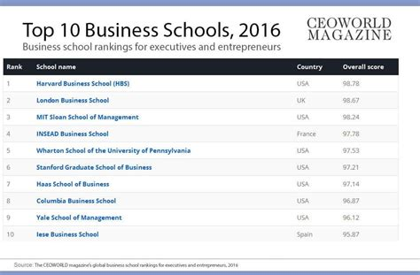 Best Business Schools In The World For Executive Mba by The World S 20 Best Business Schools 2016 Ceoworld Magazine
