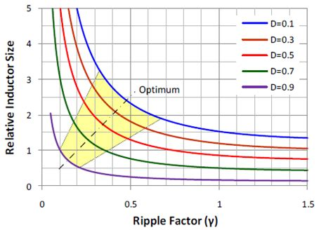 ripple factor of capacitor filter inductor filter ripple factor 28 images what is filter working series inductor filter shunt