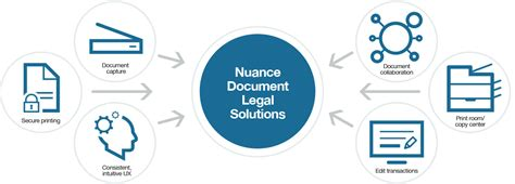 document workflow solutions firm document management billing software nuance
