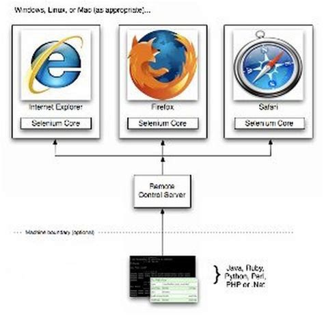 test web major challenges in web based application testing