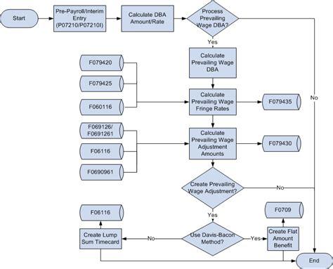 payroll process flowchart payroll process payroll process flow