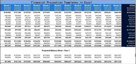 Financial Projections Template 10 Year Business Plan Budget Projection Model In Excel Budget Projection Template