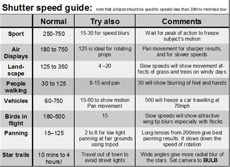 photography setting chart photography 101 shutter speed explained cariblogger com