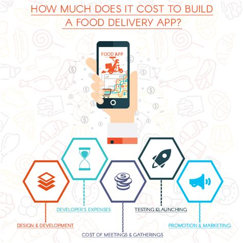 how much does it cost to build a house what to consider when building a food delivery app the