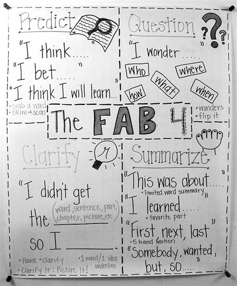 The Fab Four Reciprocal Teaching Strategies