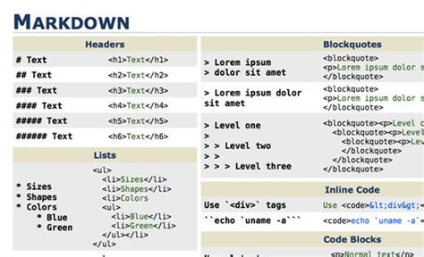 Markdown Table mastering markdown 30 resources apps and tutorials to