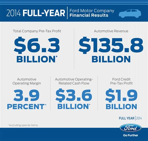 ford annual report 2014 ford financial ford achieves 2014 pre tax profit of 6 3