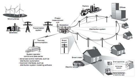 report finds smart grid security lacking cnet