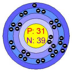 Gallium Protons Chemical Elements Gallium Ga