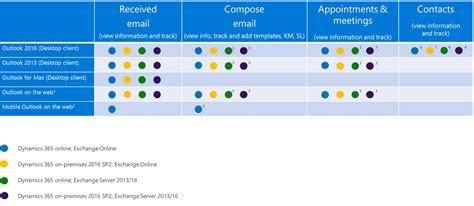 Office 365 Outlook Version Support Hans Veldman S Microsoft Dynamics Crm