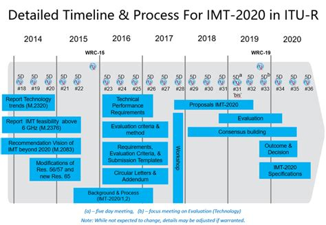 2020 minimum requirements 24 a 2020 minimum requirements new review review 2020