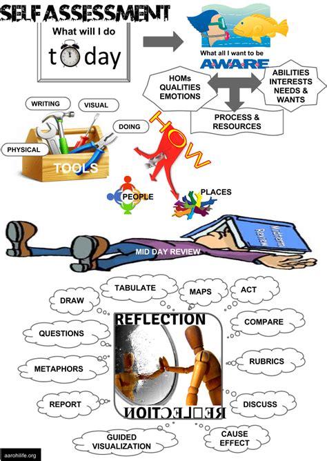 self assessment flocci self self assessment aarohi education
