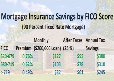 mortgage insurance premiums are still deductible for now