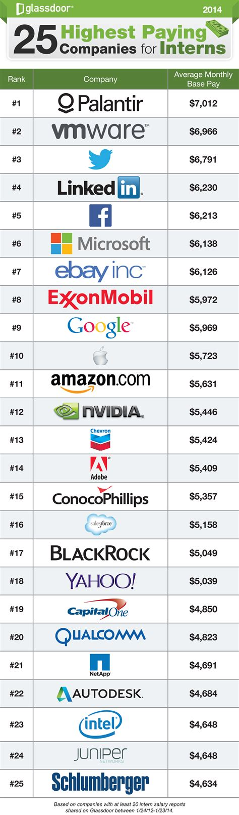 intern companies 25 highest paying companies for interns 2014 some interns