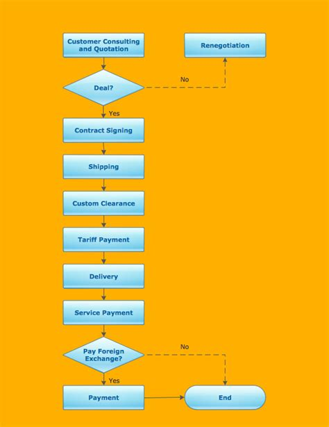 basic flowcharting new document management data flow diagram diagram