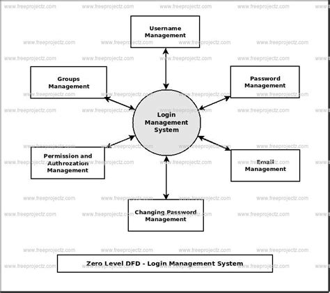 data flow diagram for login login management system dataflow diagram