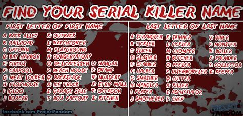 Find By Name On Find Your Serial Killer Name Project Fandom