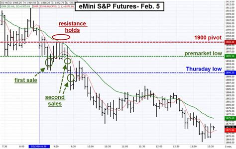 emini swing trading employment day trade in emini s p futures daniels trading