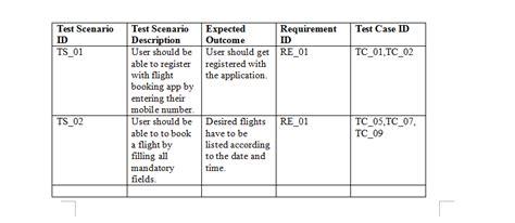What Is Test Scenario Test Scenario Template