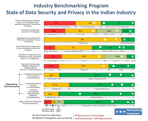 bench mark data benchmarking results 2009 dsci data security council
