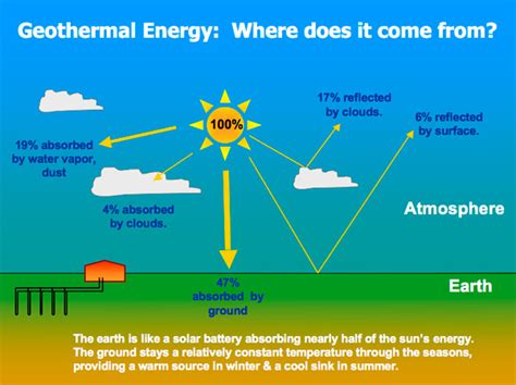 true comfort heating and cooling true green geothermal about geothermal heating and cooling