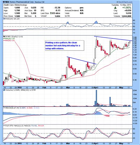 pattern day trader bad watch list 05 13 2015 day trading alerts strategies