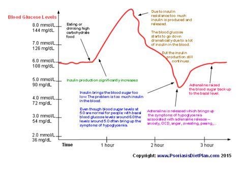 hypoglycemia  night sweating peeing insomnia