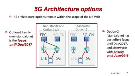 The 3g4g Blog 5g Dual Connectivity Webinar And