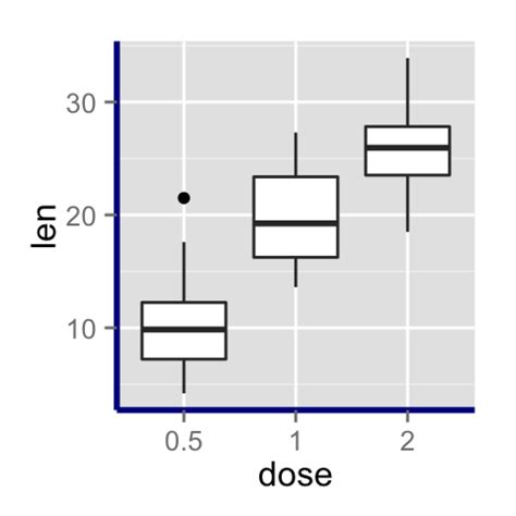 ggplot2 theme rotate axis labels ggplot2 axis ticks a guide to customize tick marks and