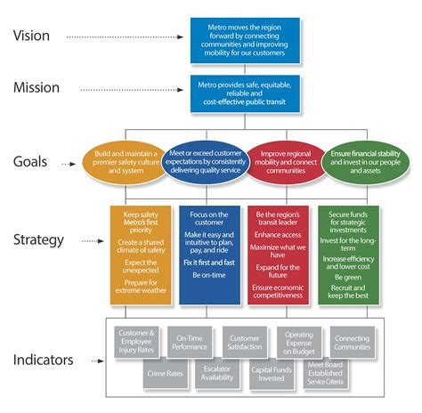 layout design strategy planitmetro 187 strategies and priority actions