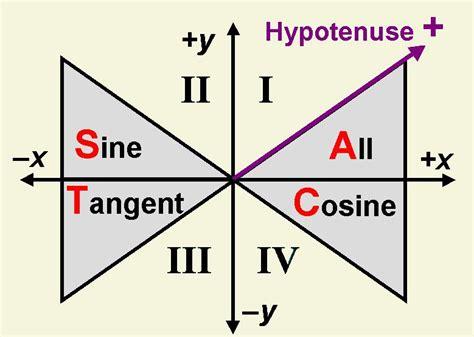 trigonometry cast diagram trigonometric formulas and relationships