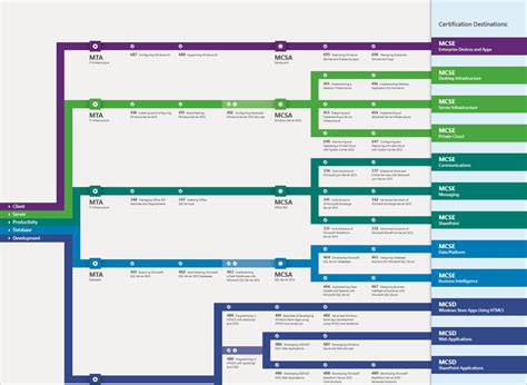 microsoft certification roadmap 2015