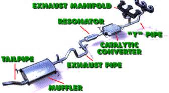 Exhaust System Of Automobile Exhaust Flow In An Automobile