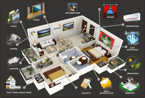 kitchen decor i home security systems security alarm house security system