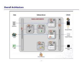 Tableau Architecture by Tableau Architecture