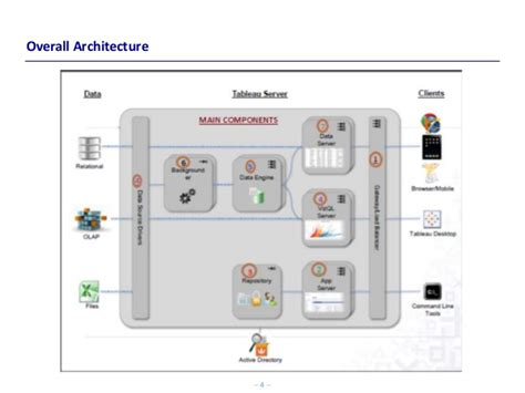Tableau Architecture by Tableau Architecture