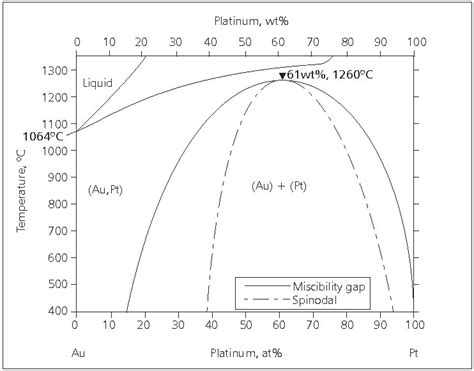 au pt phase diagram pgm highlights platinum alloys a selective review of the