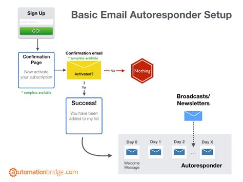 email flowchart getting started with getresponse email marketing