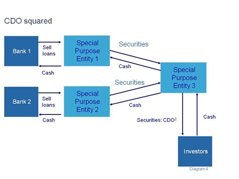 cdo structure diagram would islamic finance prevented the global financial