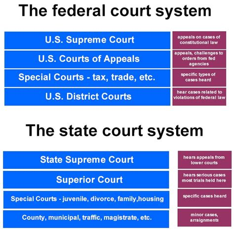 Washington State Courts Search State And Federal Courts My Cms